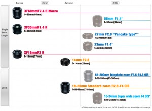 The Fujifilm lens roadmap for 2012